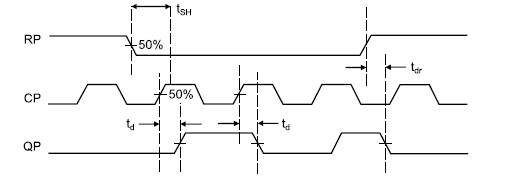 Диаграмма работы микросхемы T-триггера