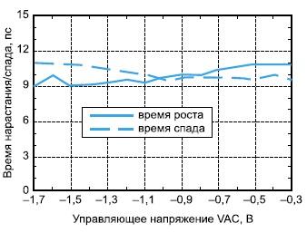Зависимость времени нарастания и спада выходных импульсов от напряжения VAC