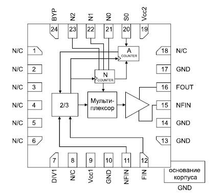 Функциональная диаграмма микросхемы HMC705LP4/HMC705LP4E