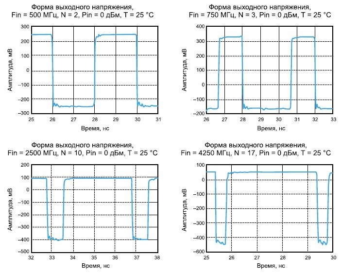 Осциллограммы выходных импульсов микросхемы HMC705LP4/HMC705LP4E