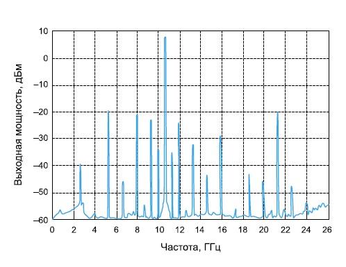Спектр выходного сигнала микросхемы HMC445LP4