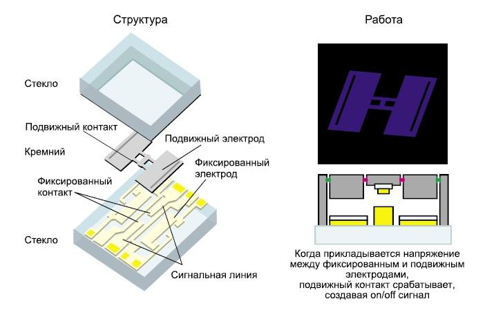 Дизайн и производство емкостных ВЧ МЭМС реле Omron: б) детализация структуры и работы