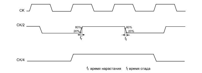 Диаграммы работы микросхемы HMC791LC4B