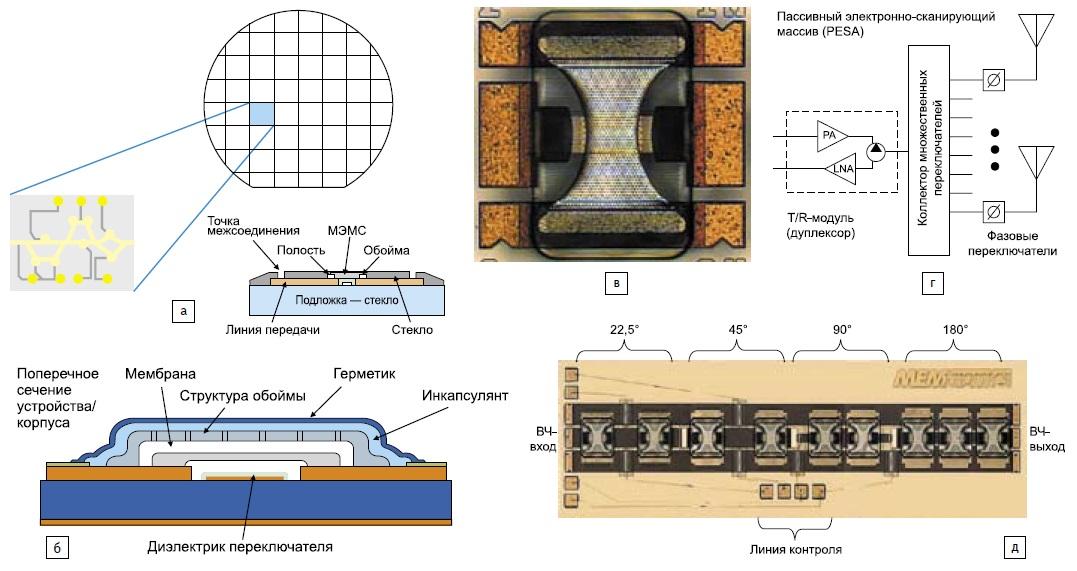 Технологии и применения ВЧ МЭМС от MEMtronics