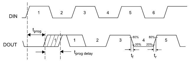 Диаграмма работы микросхемы HMC856LC5