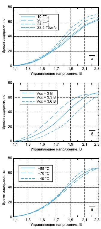 Зависимость времени задержки микросхемы HMC910LC4B от напряжения
