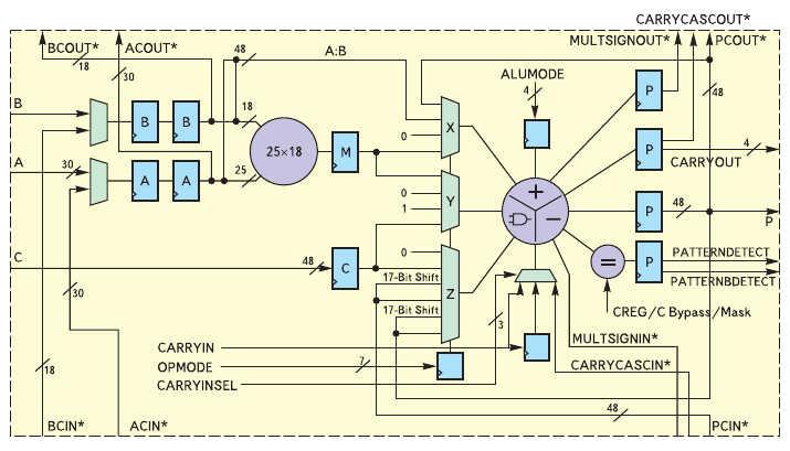 Рис. 1. Структурная схема аппаратного модуля ЦОС DSP48E