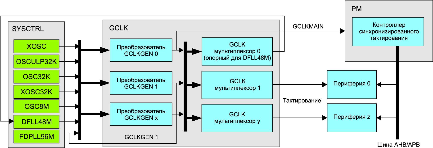 Блок-схема универсального контроллера тактирования