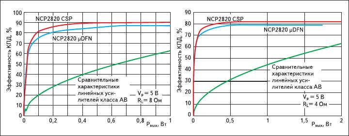 Рис. 2. Зависимость эффективности (КПД) микросхем NCP2820CSP, NCP2820μDFN  от выходной мощности при напряжении питания 5 В и сопротивлении нагрузки 4 и 8 Ом