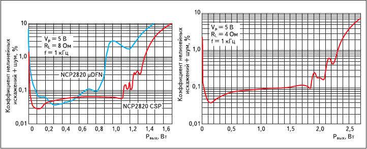 Рис. 3. Зависимость суммарного уровня нелинейных искажений и шумов микросхем NCP2820CSP, NCP2820μDFN от выходной мощности при напряжении питания 5 В и сопротивлении нагрузки 4 и 8 Ом (NCP2820CSP) на частоте 1 кГц