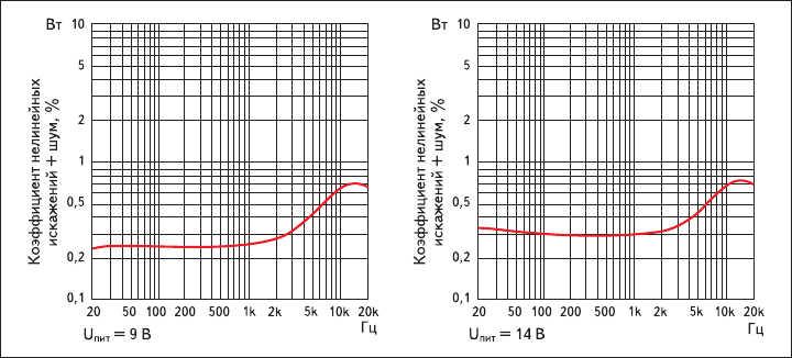 Рис. 6. Зависимость суммарного уровня нелинейных искажений и шумов микросхемы LM4680  от частоты при выходной мощности 8 Вт на нагрузке 8 Ом и различных напряжениях питания