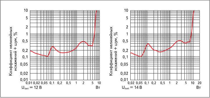 Рис. 7. Зависимость THD+N микросхемы LM4680 от выходной мощности на нагрузке 8 Ом при частоте 1 кГц