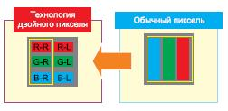 Отличие обычной технологии оттехнологии HDDP