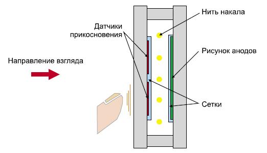 Структура сенсорной клавиатуры