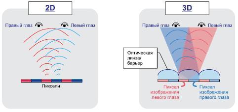 Особенности получения плоского (2D) и объемного (3D) изображений