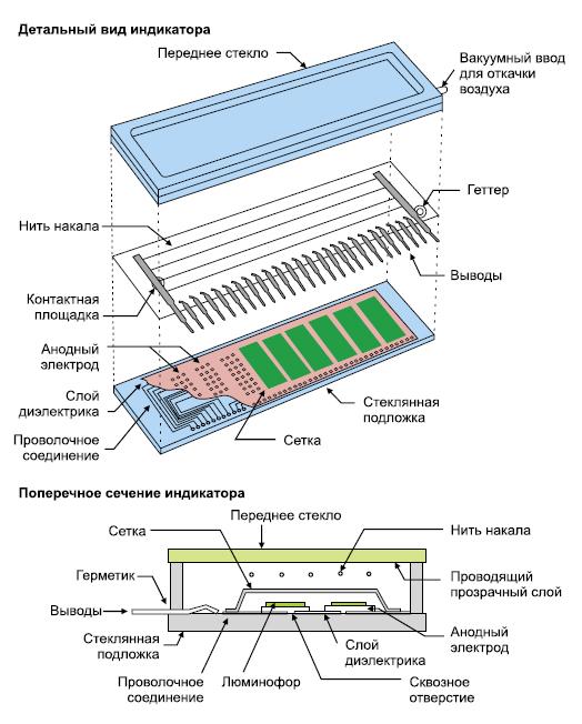 Конструкция катодолюминесцентного индикатора