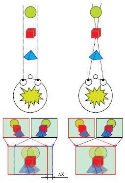 Принцип получения правой и левой частей 3D-кадра