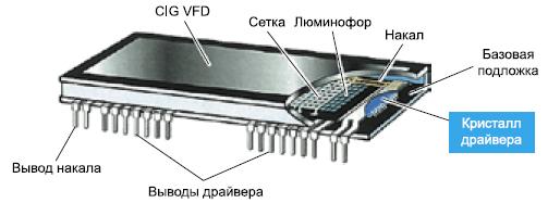 Конструкция CIG VFD