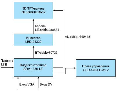 Схема подключения 3D-панели к компьютеру