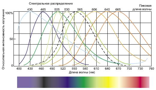 Характеристики люминофоров VFD Futaba