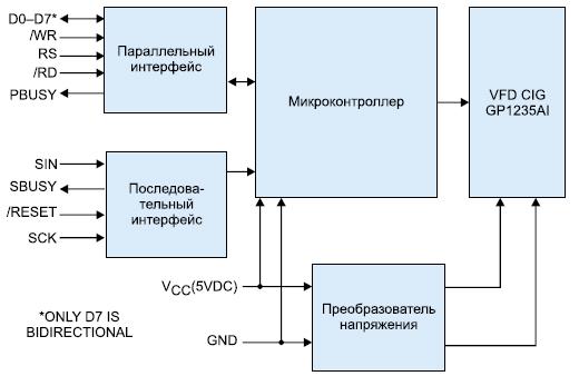 Cхемa управления VFD-модулем