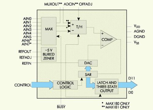 Рис. 1. Блок-схема системы сбора данных МАХ180/181