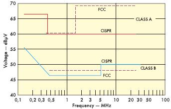 Рис. 1. Предельные шумы в проводниках (FCC — 15 и CISPR — 22)