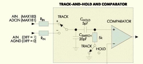 Рис. 2. Блок-схема слежения/фиксации МАХ180/181