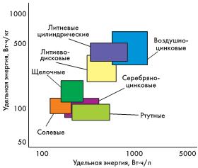 Рис. 2. Сравнительные характеристики ХИТ поудельной емкости
