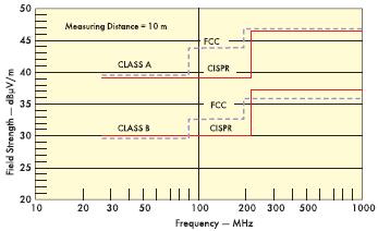 Рис. 2. Предельные излучаемые шумы (FCC — 15 и CISPR — 22)