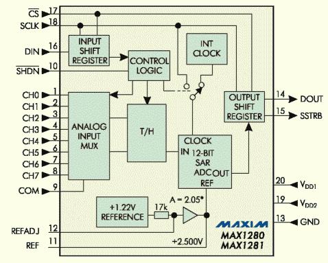 Рис. 3. Блок-схема системы сбора данных МАХ1280/1281