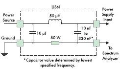 Рис. 3. Схема LISN для 120/240 В AC, 60 Гц. Все измерения выполняются относительно земли