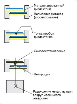 Этапы процесса самовосстановления пленки на примере конденсатора средней мощности