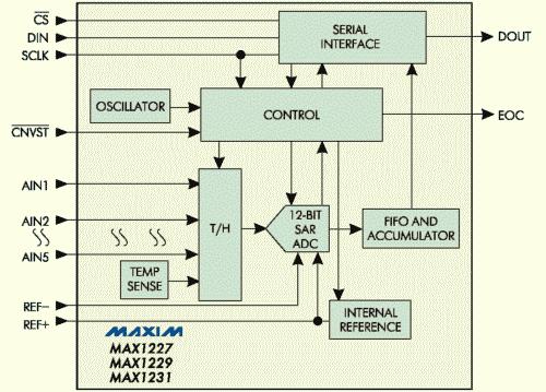 Рис. 5. Блок-схема МАХ1280/1281