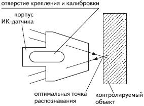 Рис. 4. Принцип работы рефлективного ИК-датчика