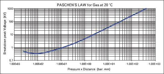 Иллюстрация закона Пашена