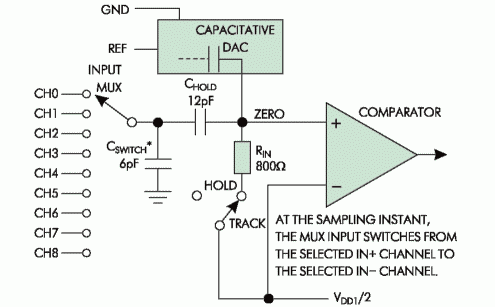 Рис. 4. Блок-схема входного каскада МАХ1280/1281