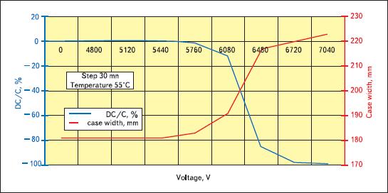 Результаты неразрушающего теста реального маслонаполненного конденсатора