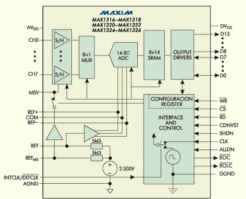 Рис. 6. Блок-схема семейства МАХ13хх
