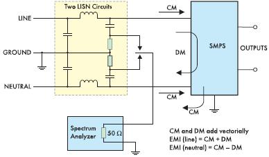Рис. 6. DM и СМ токи на входе системы электропитания