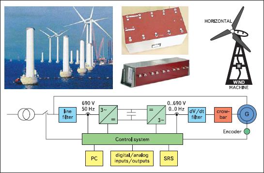 Пример использования пленочных конденсаторов в ветрогенераторах