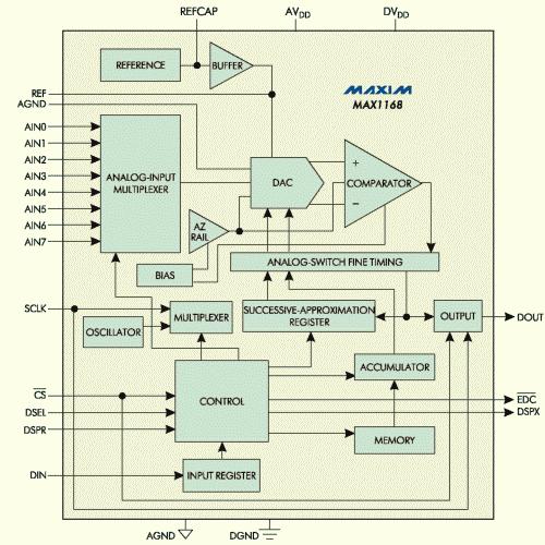 Рис. 7. Блок-схема АЦП МАХ1167/1168 (на примере МАХ1168)