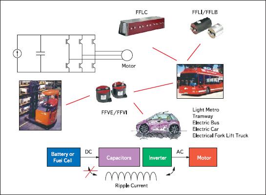 Пример использования пленочных конденсаторов в гибридном транспорте