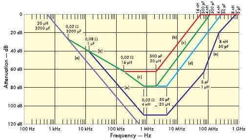 Рис. 8. Ослабление шумов DM-фильтров в зависимости от частоты и схемы