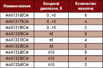 Таблица 1. Характеристики МАХ13хх