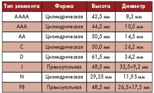 Таблица 1. Маркировка размеров ХИТ