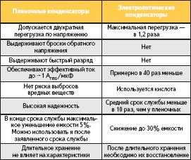 Сравнение основных параметров пленочных и электролитических конденсаторов
