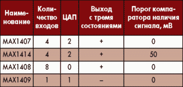 Таблица 2. Характеристики MAX14хх