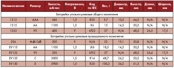 Таблица 2. Угольноцинковые батарейки Energizer
