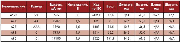 Таблица 3. Щелочные батарейки Energizer серии Eveready